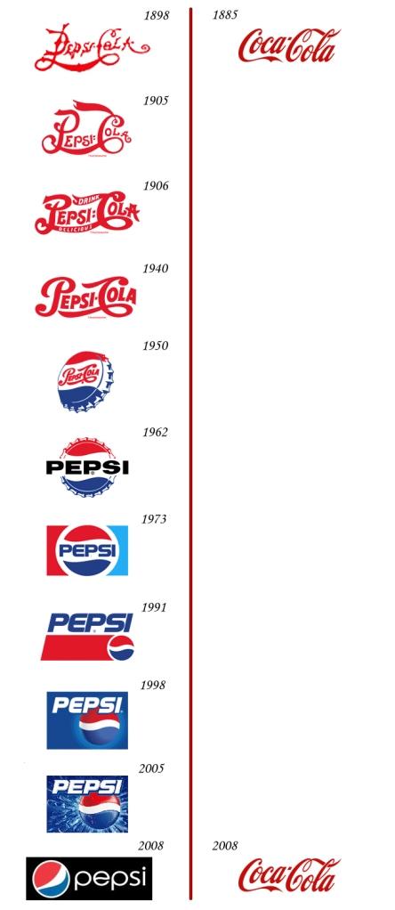 Image: Coke logo vs Pepsi logo